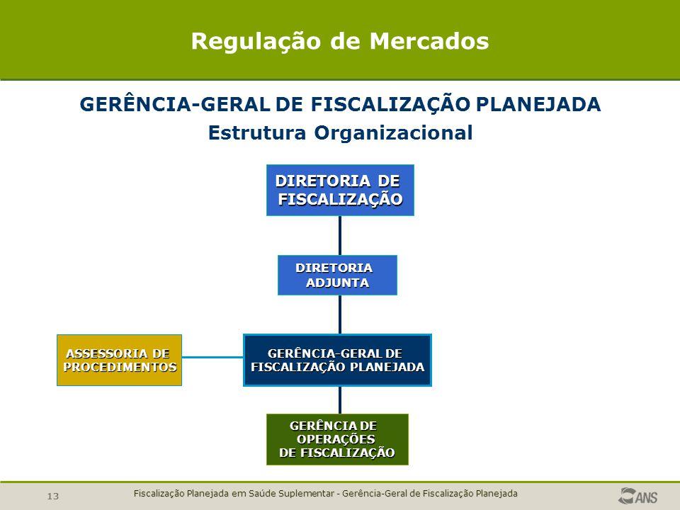 Regulação de Mercados GERÊNCIA-GERAL DE FISCALIZAÇÃO PLANEJADA