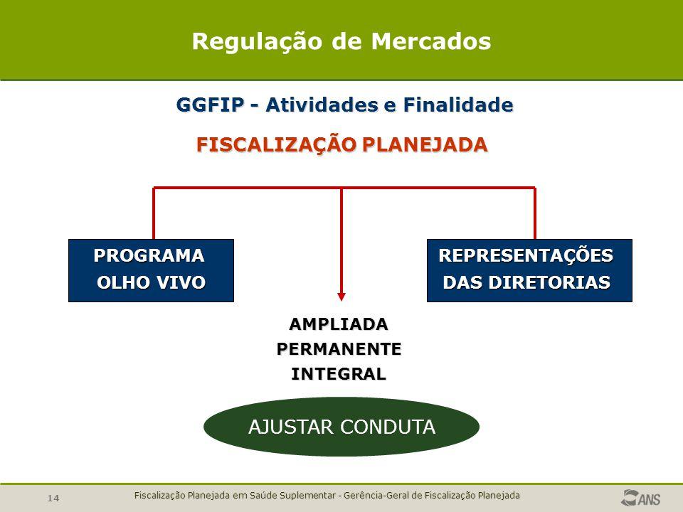 GGFIP - Atividades e Finalidade FISCALIZAÇÃO PLANEJADA