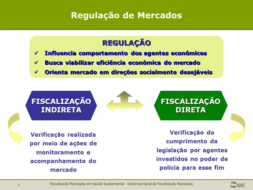 Regulação de Mercados FISCALIZAÇÃO INDIRETA FISCALIZAÇÃO DIRETA