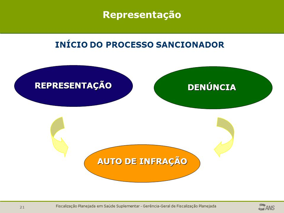 INÍCIO DO PROCESSO SANCIONADOR