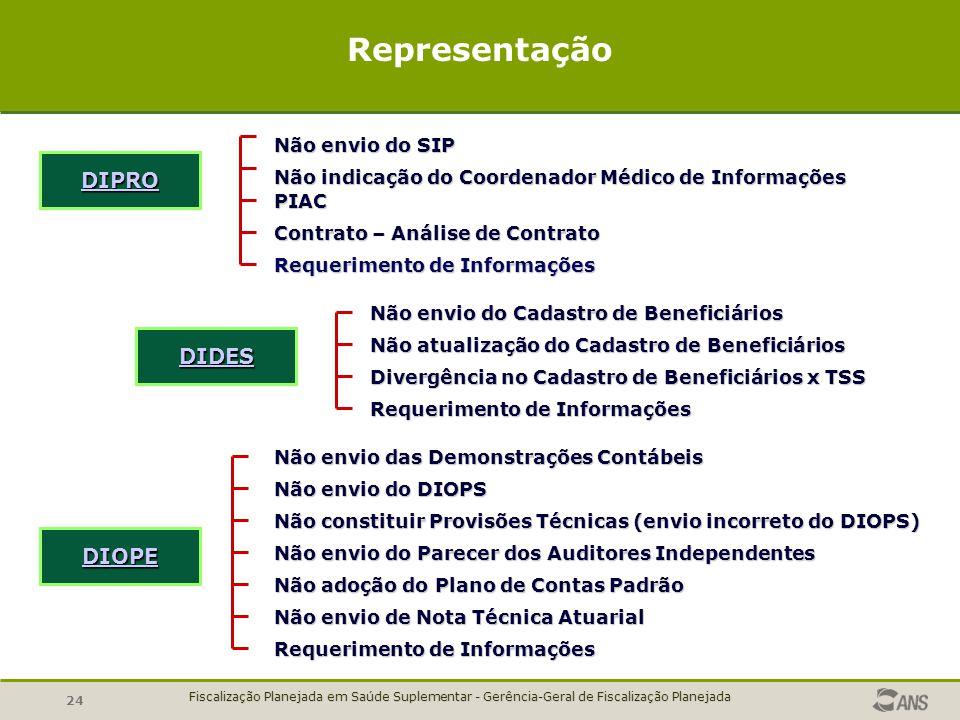 Representação DIPRO DIDES DIOPE Não envio do SIP