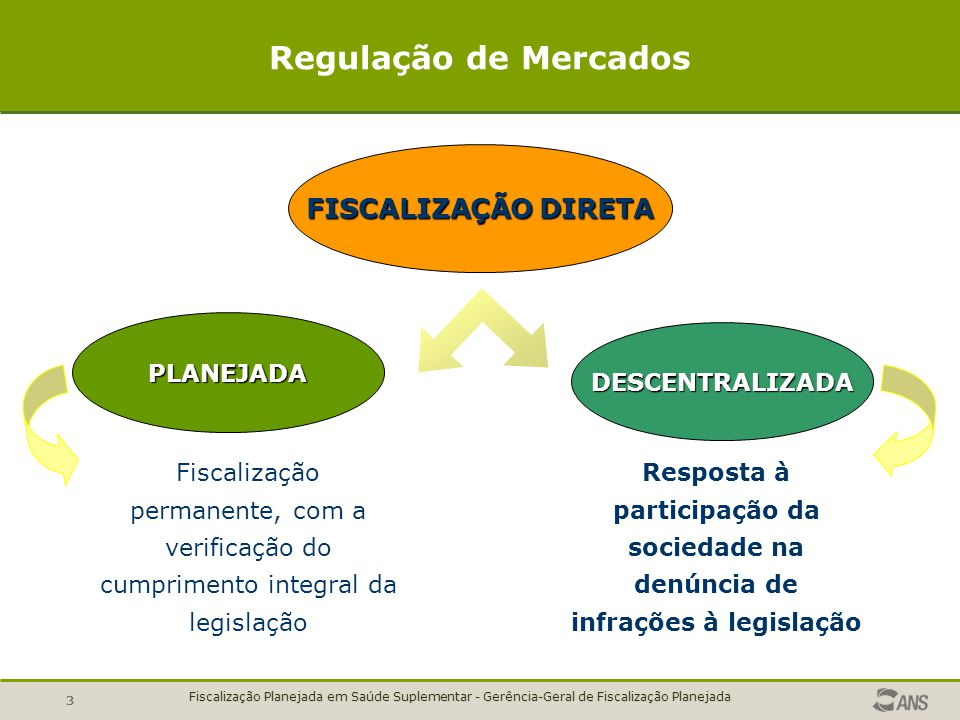 Regulação de Mercados FISCALIZAÇÃO DIRETA PLANEJADA DESCENTRALIZADA