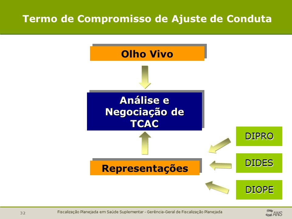 Termo de Compromisso de Ajuste de Conduta Análise e Negociação de TCAC