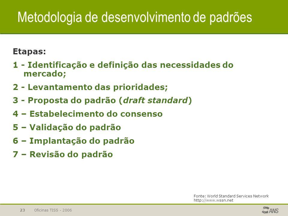 Metodologia de desenvolvimento de padrões