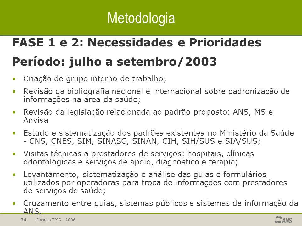 Metodologia FASE 1 e 2: Necessidades e Prioridades