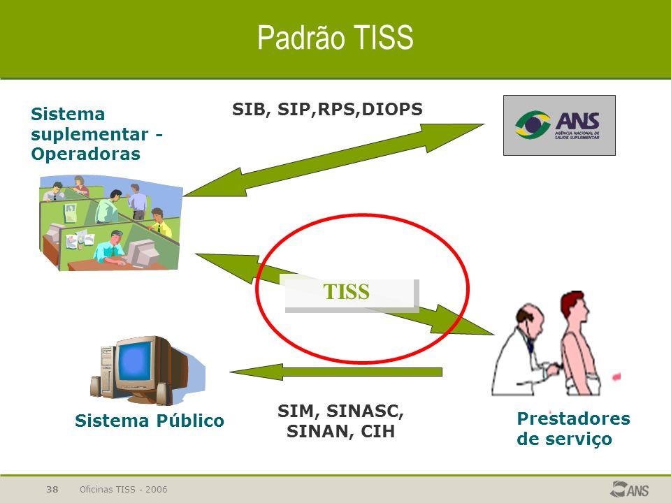 Projeto TISS Padrão TISS