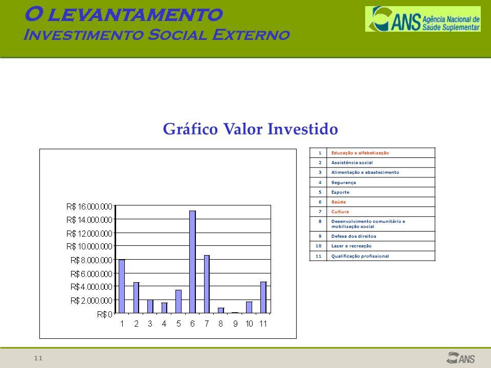 Gráfico Valor Investido