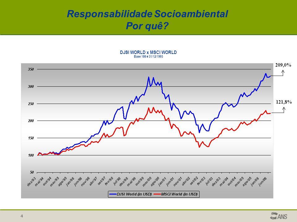 DJSI WORLD x MSCI WORLD Base 100 = 31/12/1993