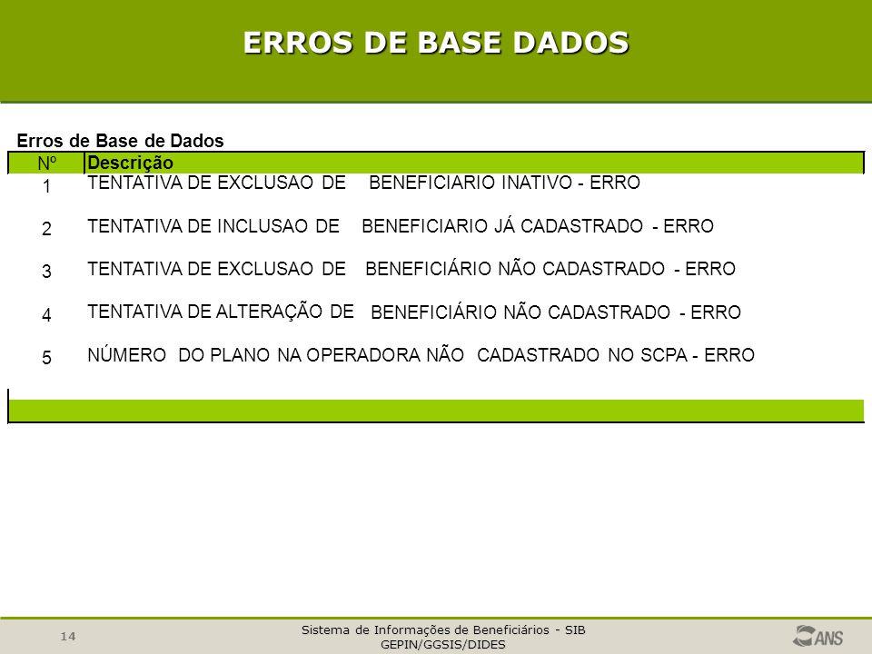 ERROS DE BASE DADOS Erros de Base de Dados Nº Descrição 1
