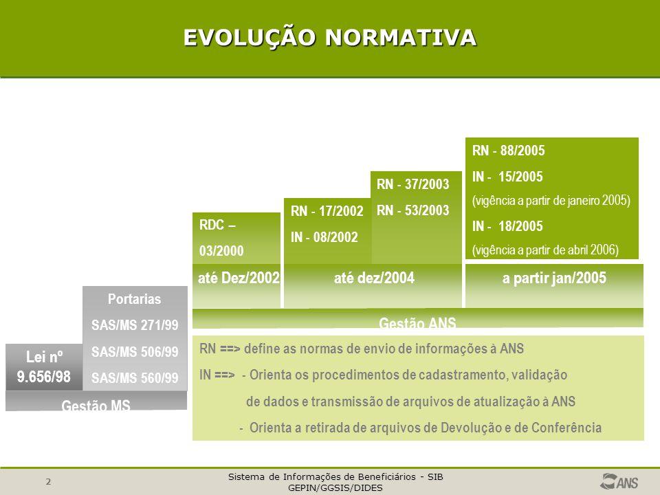 EVOLUÇÃO NORMATIVA até Dez/2002 até dez/2004 a partir jan/2005