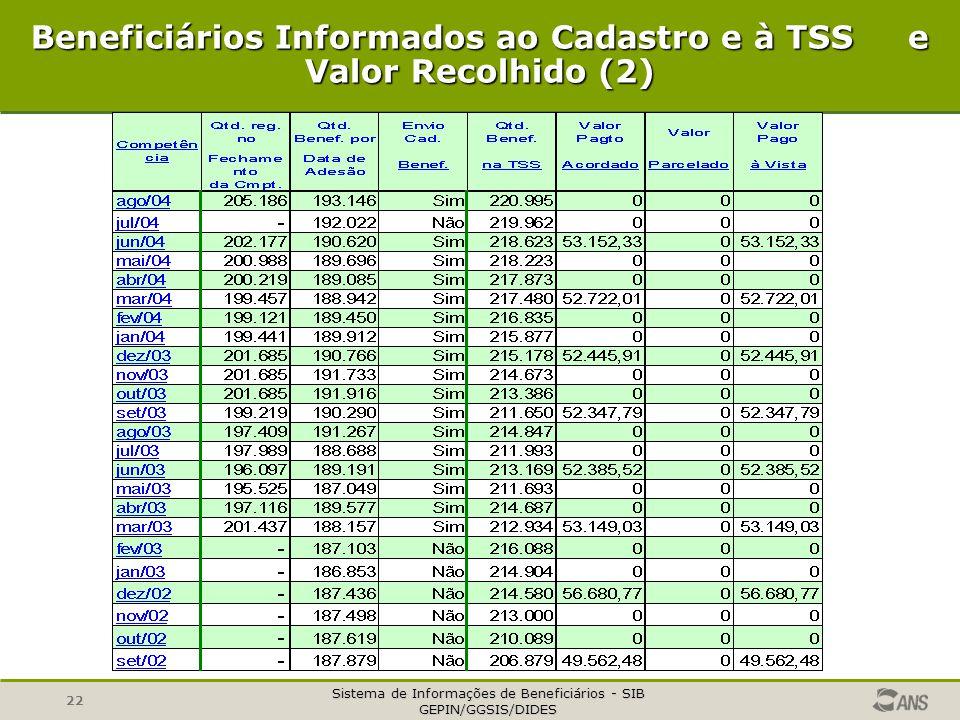 Beneficiários Informados ao Cadastro e à TSS e Valor Recolhido (2)