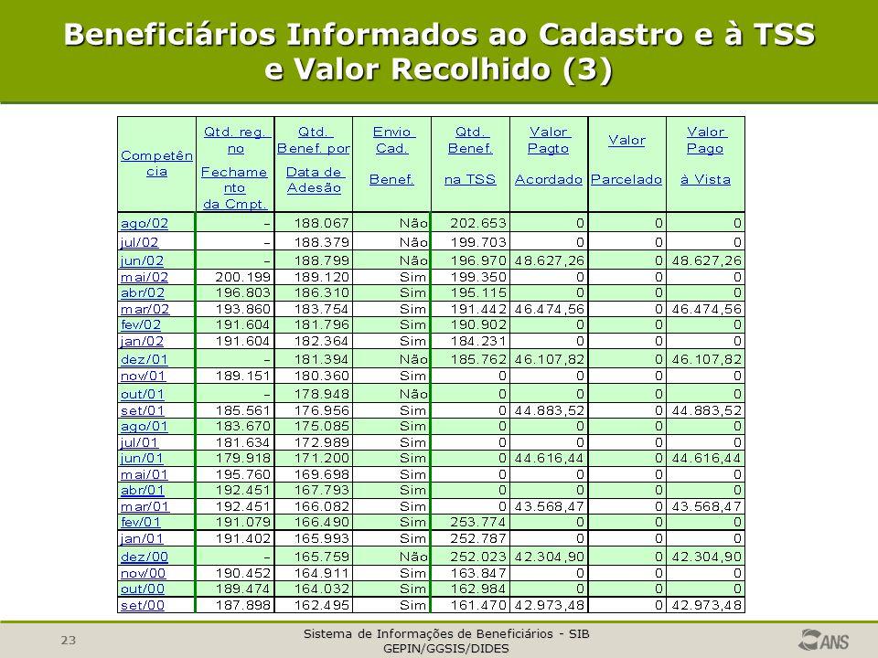 Beneficiários Informados ao Cadastro e à TSS e Valor Recolhido (3)