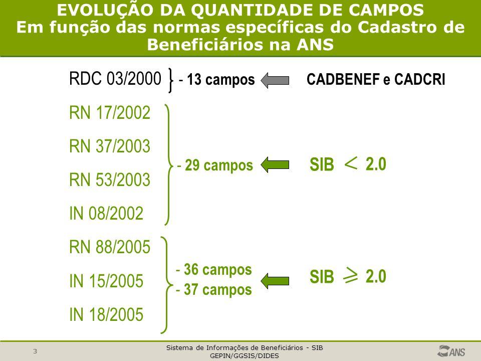 RDC 03/2000 - 13 campos CADBENEF e CADCRI RN 17/2002 RN 37/2003