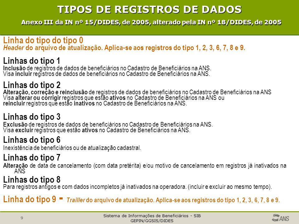 TIPOS DE REGISTROS DE DADOS Anexo III da IN nº 15/DIDES, de 2005, alterado pela IN nº 18/DIDES, de 2005