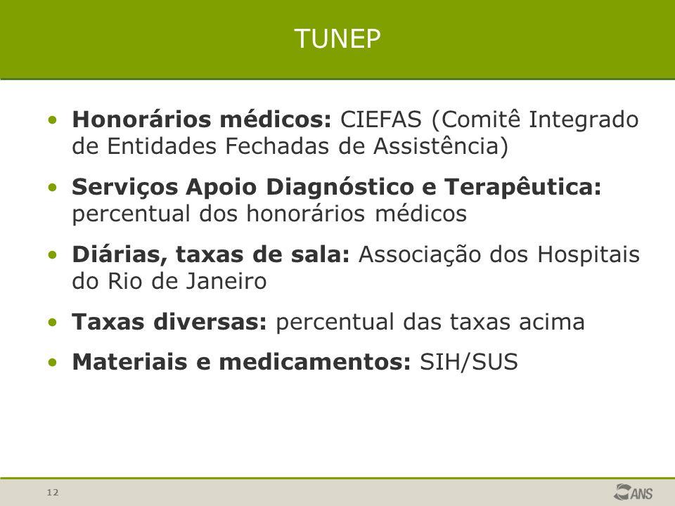 TUNEP Honorários médicos: CIEFAS (Comitê Integrado de Entidades Fechadas de Assistência)