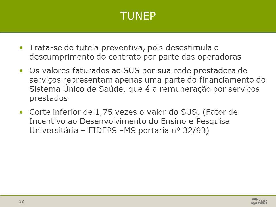 TUNEP Trata-se de tutela preventiva, pois desestimula o descumprimento do contrato por parte das operadoras.