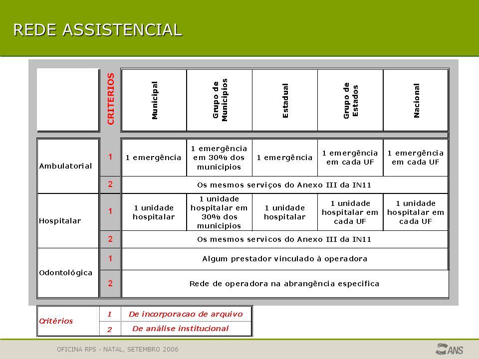 REDE ASSISTENCIAL OFICINA RPS - NATAL, SETEMBRO 2006