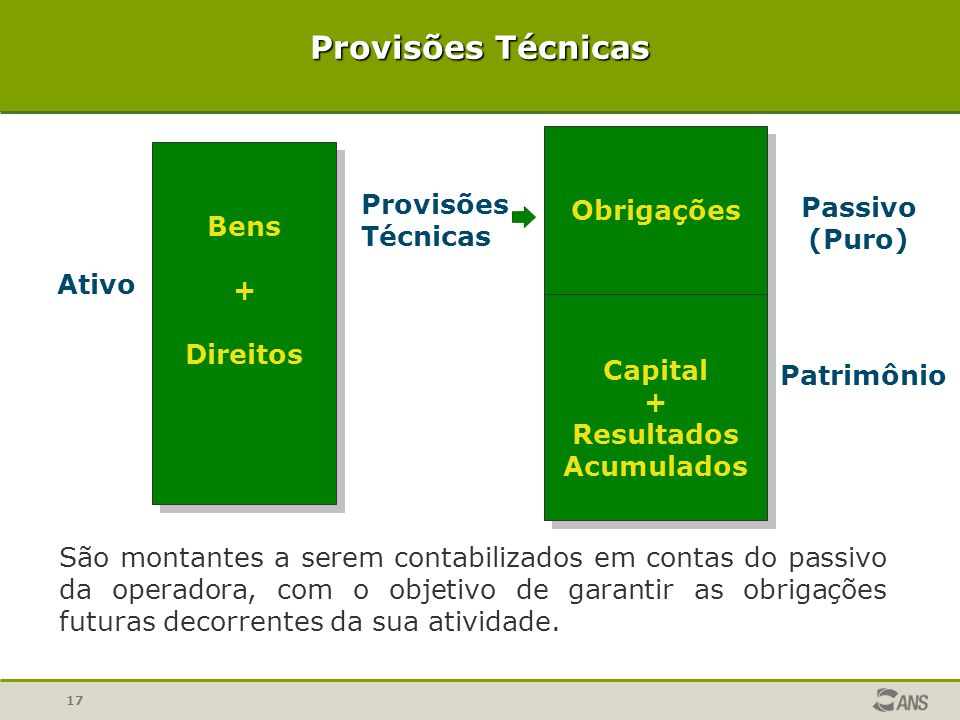 Provisões Técnicas Obrigações Capital + Resultados Acumulados Bens +