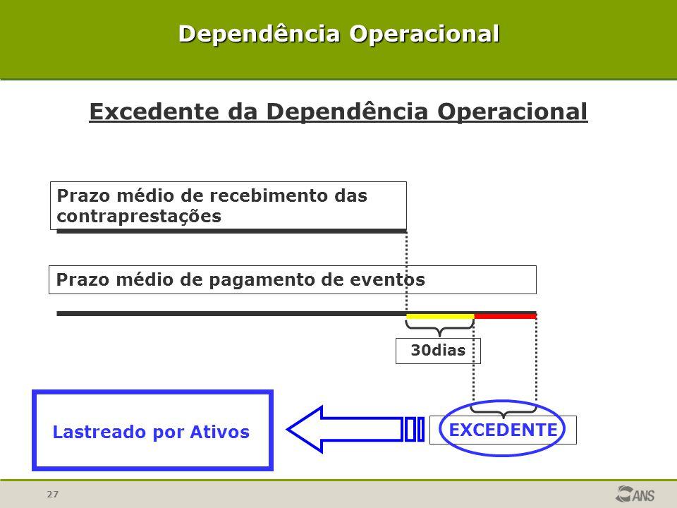 Dependência Operacional