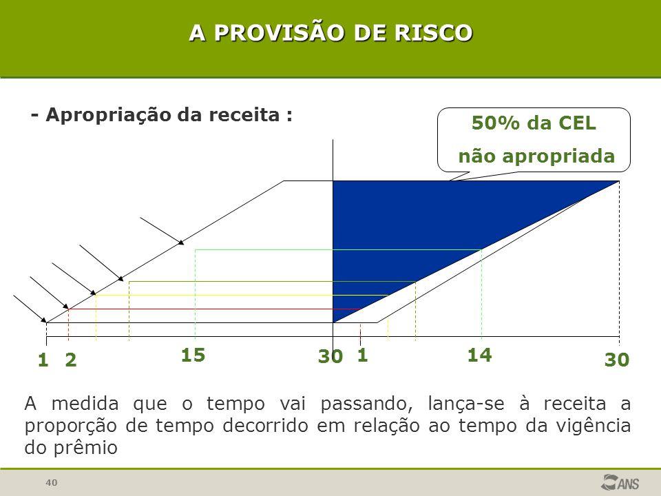 A PROVISÃO DE RISCO 50% da CEL não apropriada 1 30 2 15 14