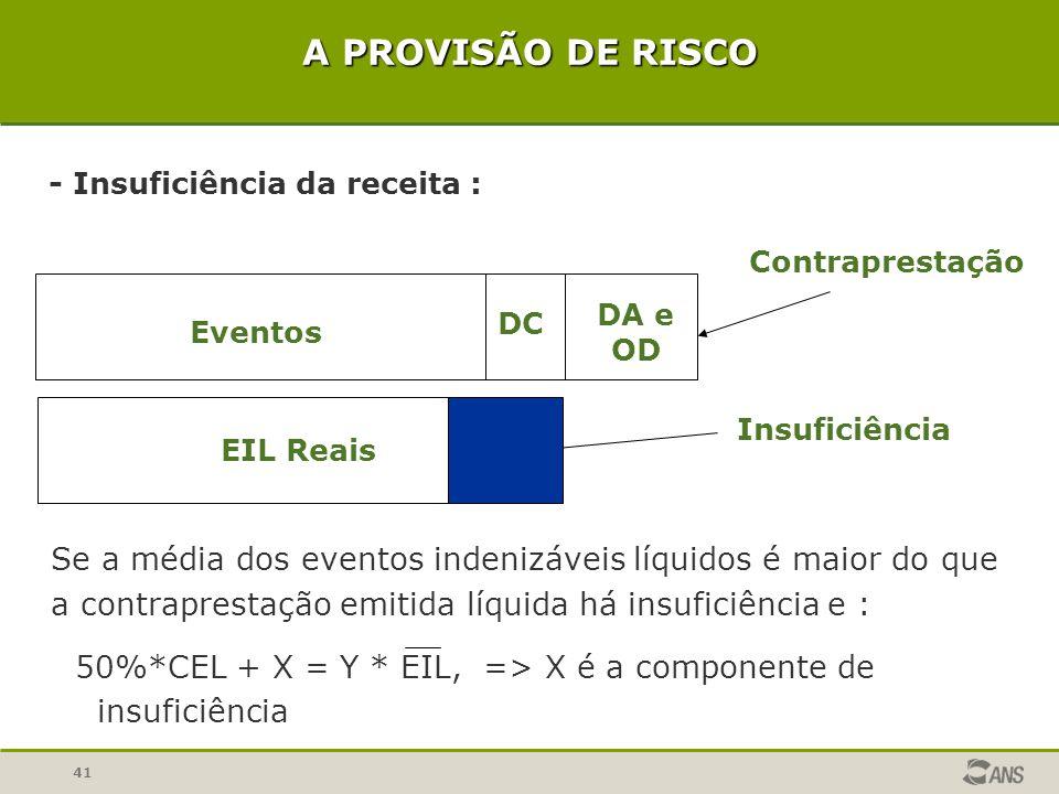 A PROVISÃO DE RISCO - Insuficiência da receita : Contraprestação. Eventos. DC. DA e OD. EIL Reais.