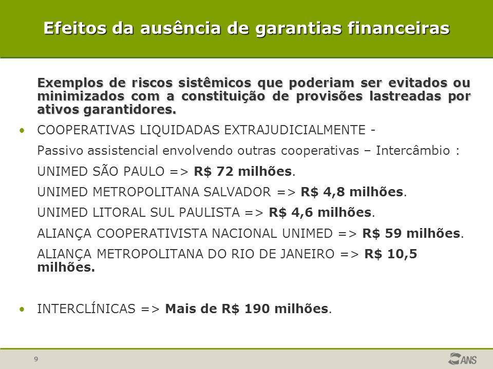 Efeitos da ausência de garantias financeiras