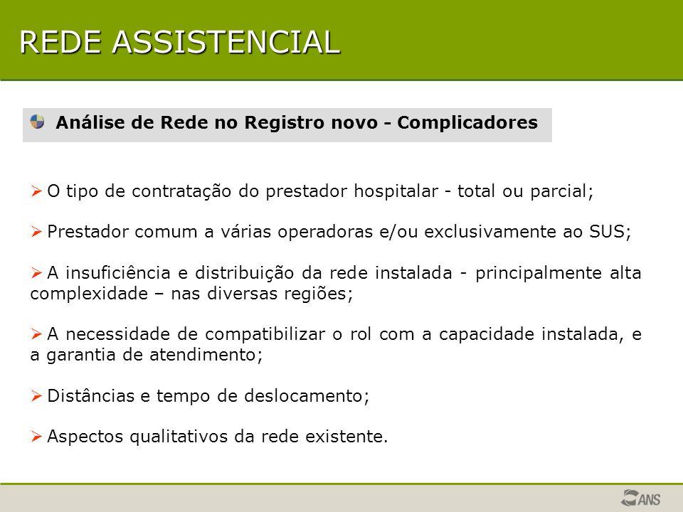REDE ASSISTENCIAL Análise de Rede no Registro novo - Complicadores