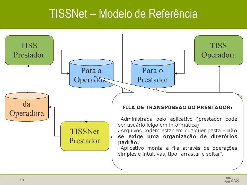 TISSNet – Modelo de Referência