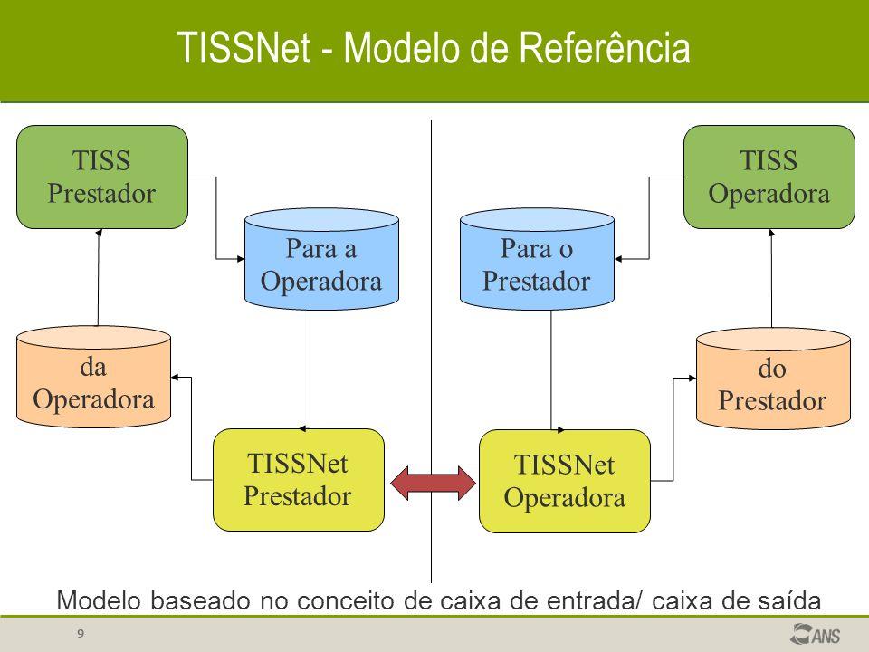 TISSNet - Modelo de Referência