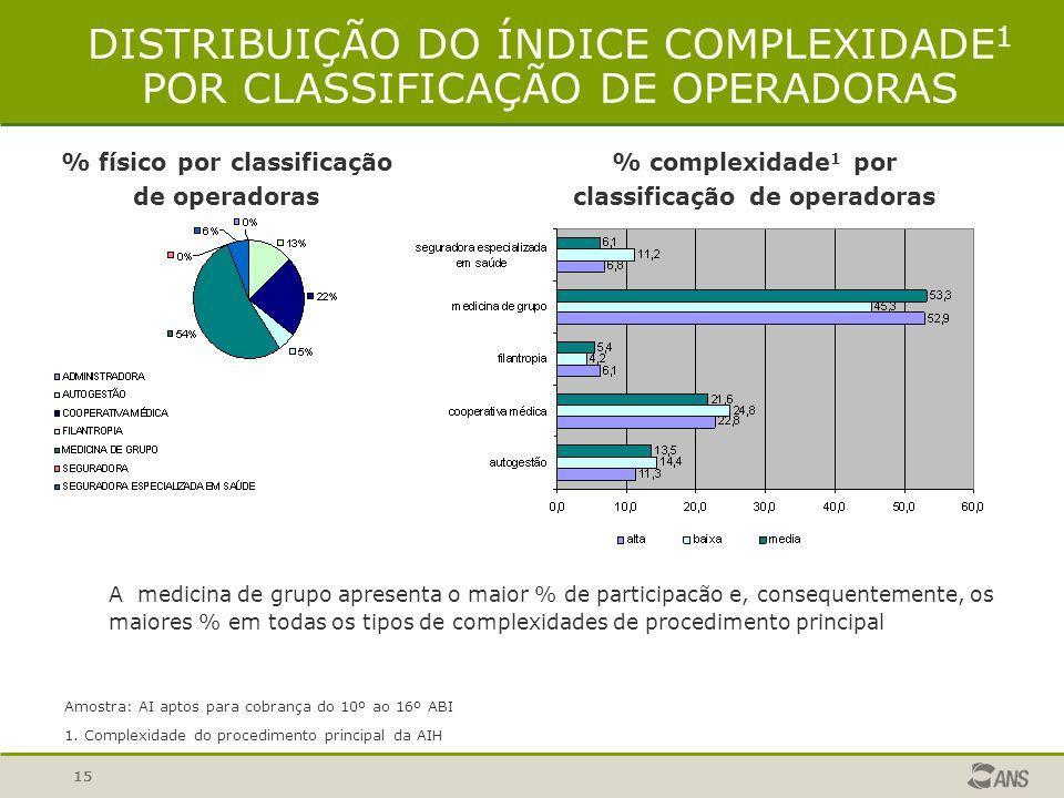 DISTRIBUIÇÃO DO ÍNDICE COMPLEXIDADE1 POR CLASSIFICAÇÃO DE OPERADORAS