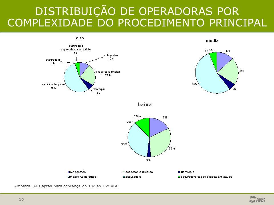DISTRIBUIÇÃO DE OPERADORAS POR COMPLEXIDADE DO PROCEDIMENTO PRINCIPAL