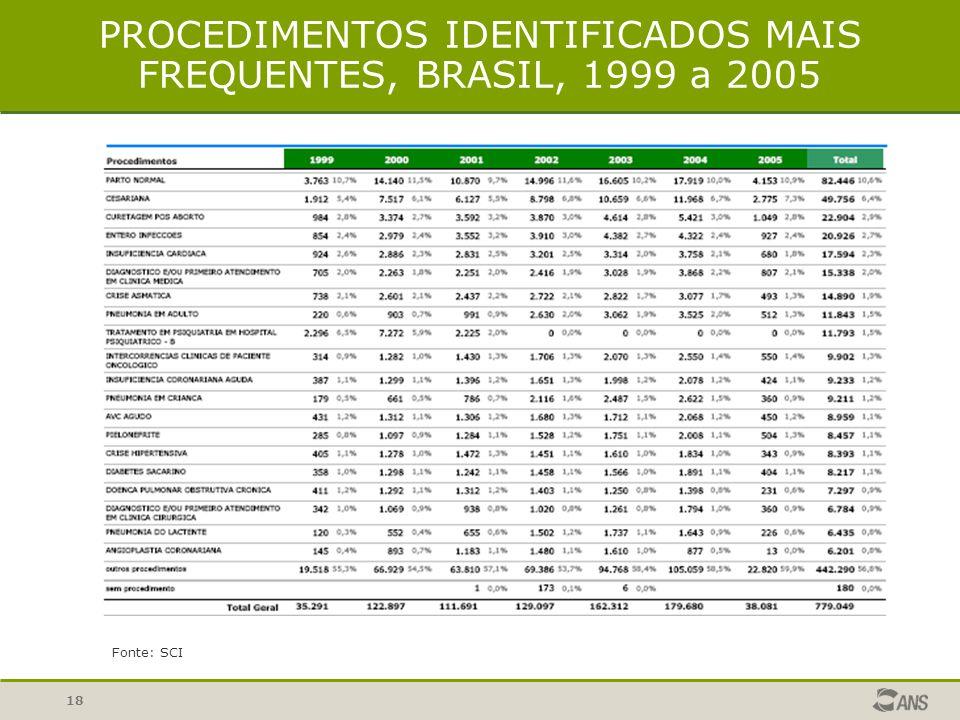 PROCEDIMENTOS IDENTIFICADOS MAIS FREQUENTES, BRASIL, 1999 a 2005
