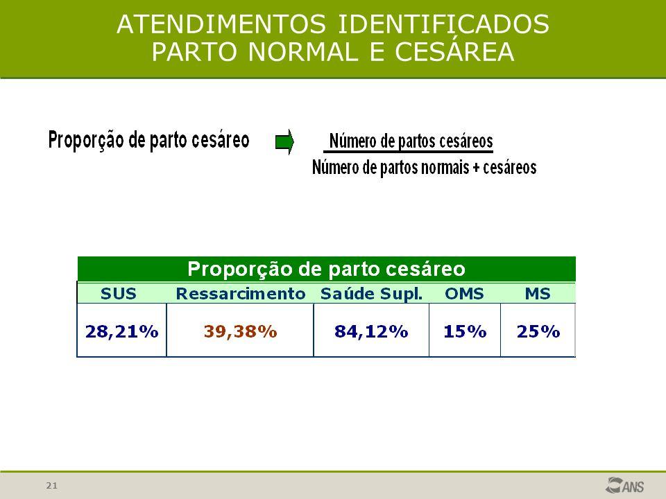 ATENDIMENTOS IDENTIFICADOS PARTO NORMAL E CESÁREA