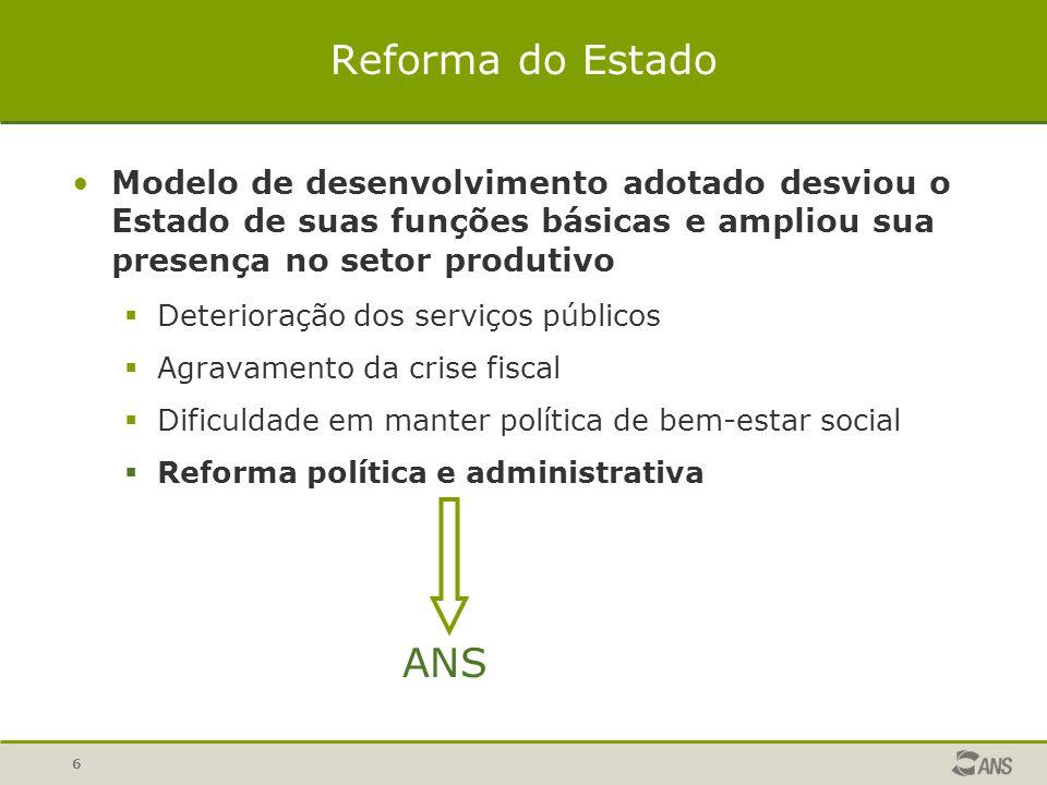 Reforma do Estado Modelo de desenvolvimento adotado desviou o Estado de suas funções básicas e ampliou sua presença no setor produtivo.
