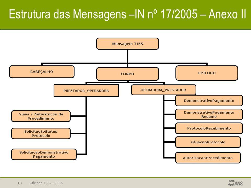 Estrutura das Mensagens –IN nº 17/2005 – Anexo II