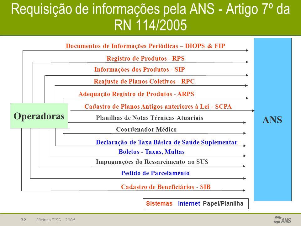 Requisição de informações pela ANS - Artigo 7º da RN 114/2005