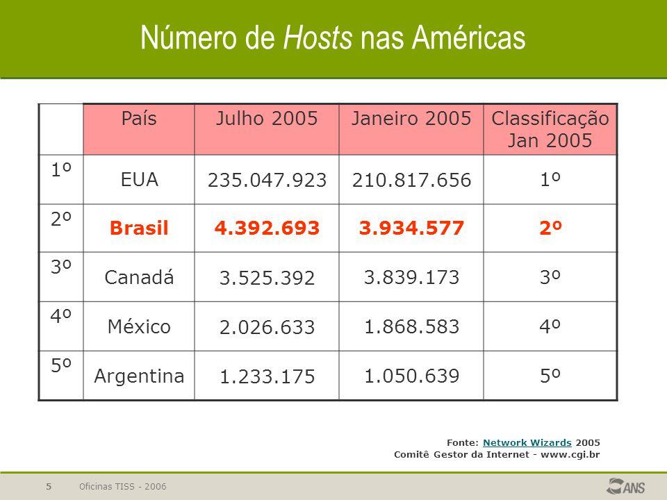Número de Hosts nas Américas