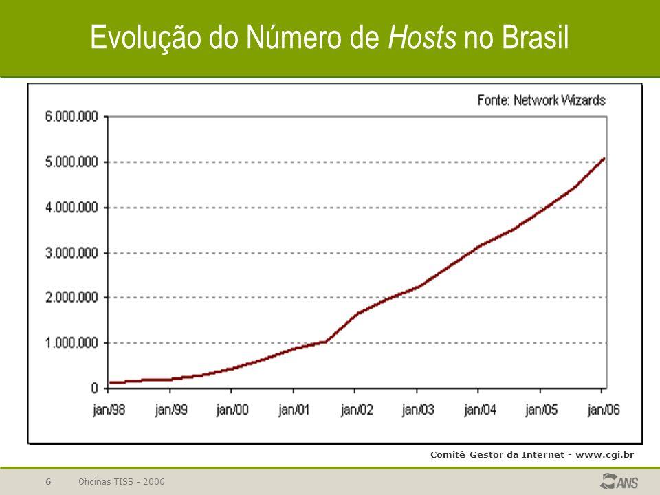 Evolução do Número de Hosts no Brasil