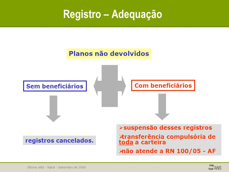 Registro – Adequação Planos não devolvidos Sem beneficiários
