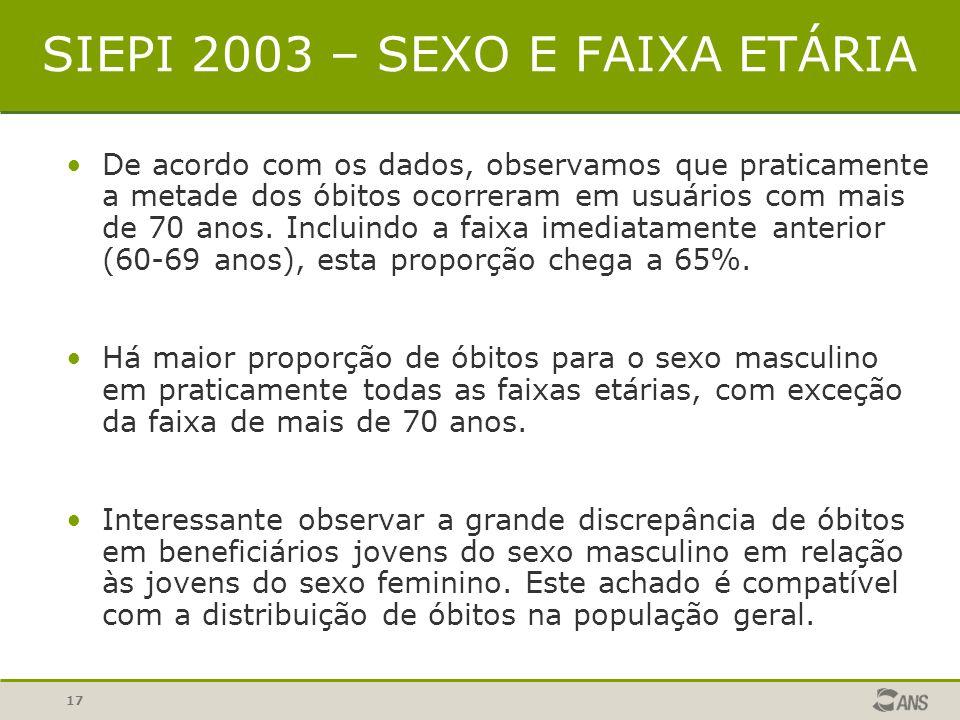 SIEPI 2003 – SEXO E FAIXA ETÁRIA