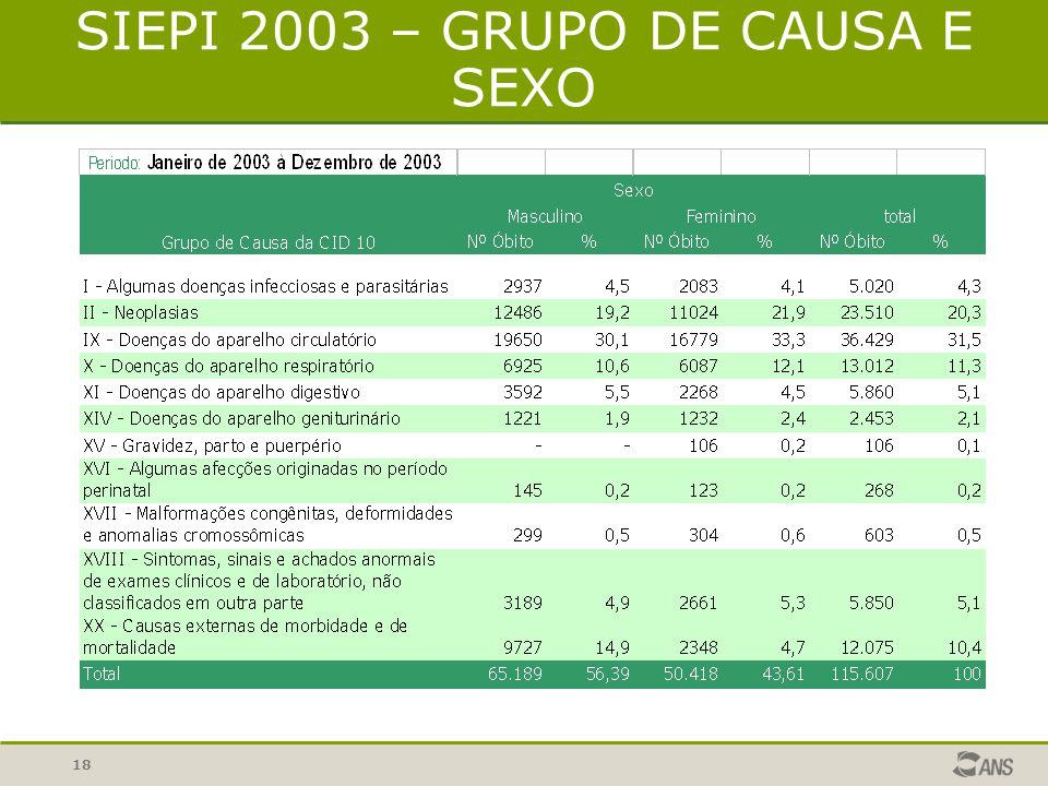 SIEPI 2003 – GRUPO DE CAUSA E SEXO