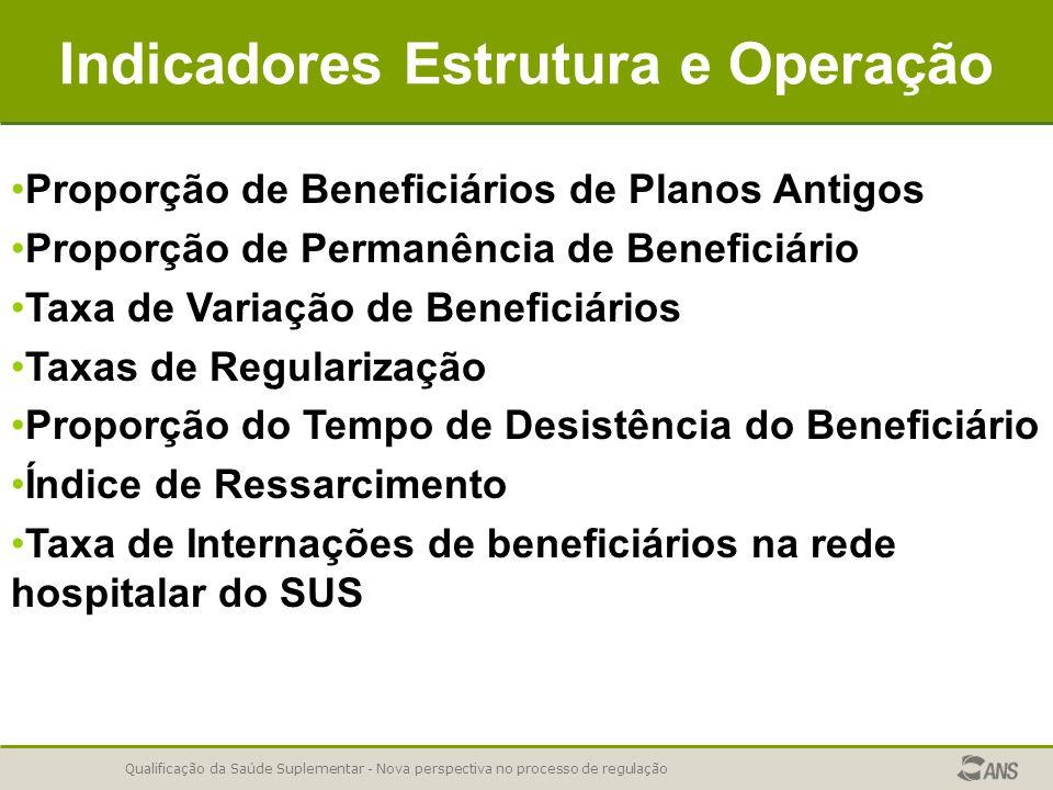 Indicadores Estrutura e Operação