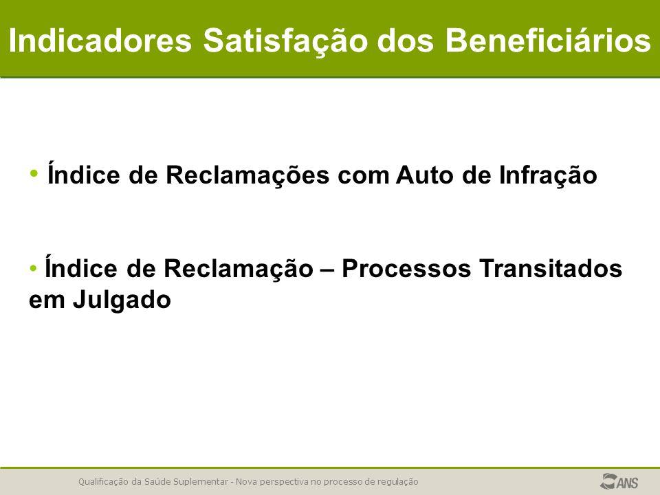 Indicadores Satisfação dos Beneficiários