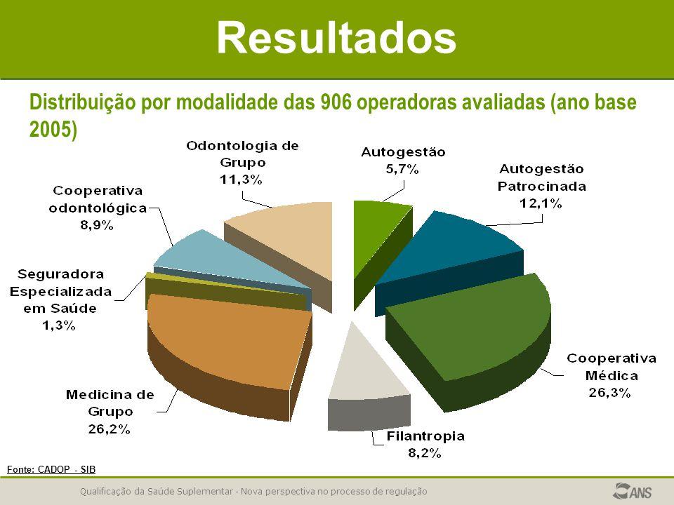 Resultados Distribuição por modalidade das 906 operadoras avaliadas (ano base 2005) Fonte: CADOP - SIB.