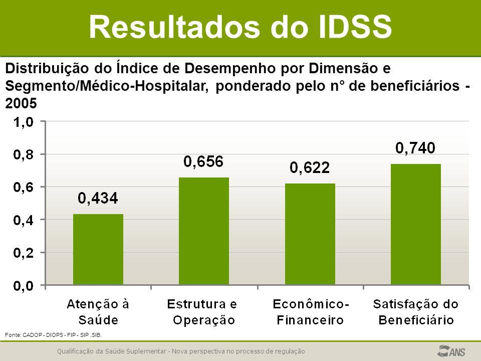 Resultados do IDSS Distribuição do Índice de Desempenho por Dimensão e Segmento/Médico-Hospitalar, ponderado pelo n° de beneficiários - 2005.