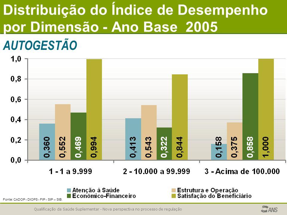 Distribuição do Índice de Desempenho por Dimensão - Ano Base 2005