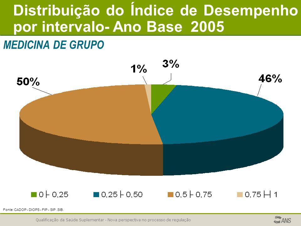 Distribuição do Índice de Desempenho por intervalo- Ano Base 2005