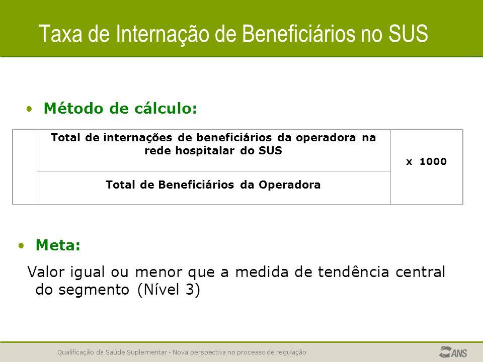 Taxa de Internação de Beneficiários no SUS
