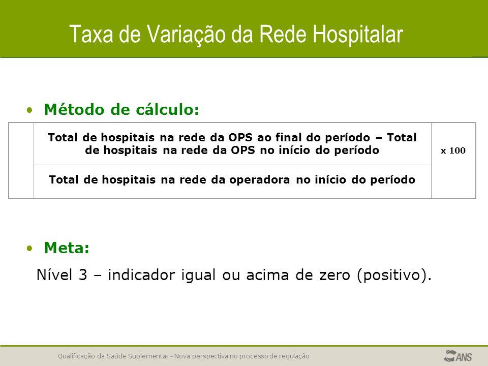 Taxa de Variação da Rede Hospitalar