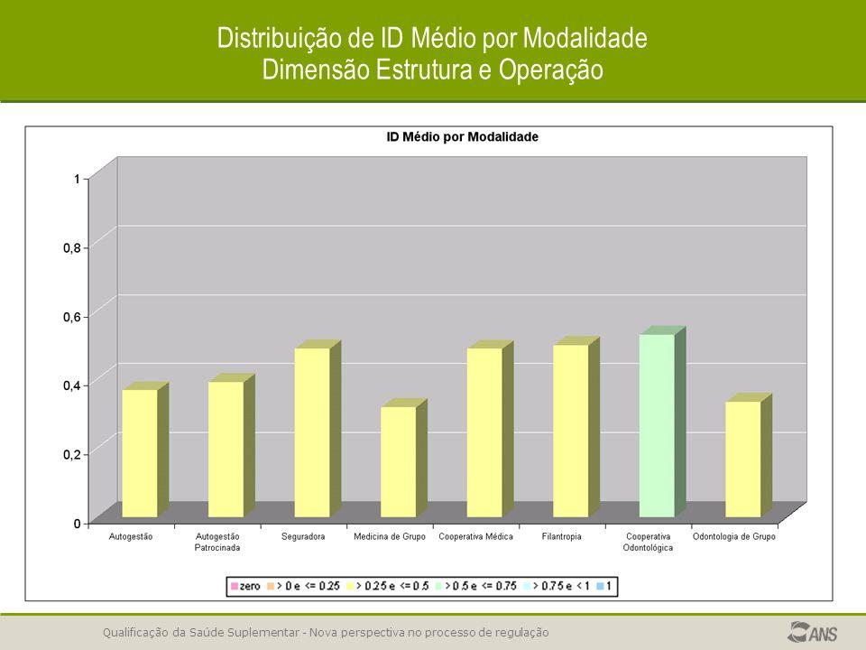Distribuição de ID Médio por Modalidade Dimensão Estrutura e Operação